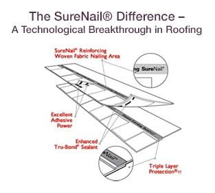 Owens Corning SureNail Roofing