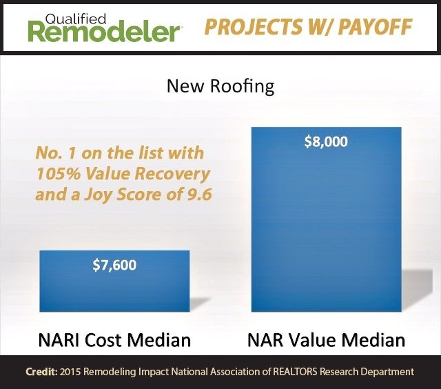 Roofing Ranks No. 1 on Qualified Remodeler's Projects with Payoff