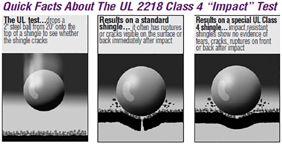 UL 2218 Class 4 Shingle Impact Test