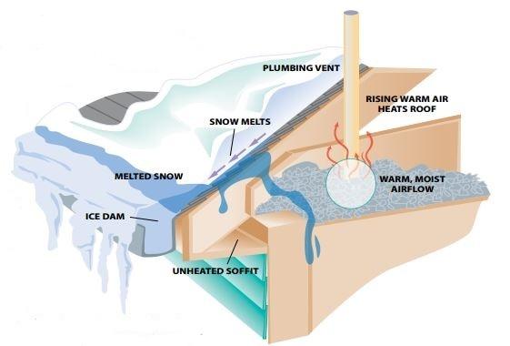 Ice Dam Relief
