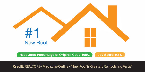 Projects w/ Payoff: New Roof Rated Best Home Investment